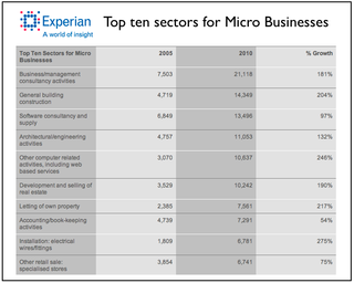 Top ten business sectors for start ups are business services - pro