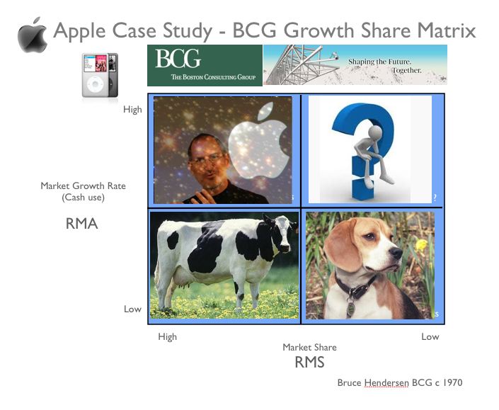 case study on why apple inc